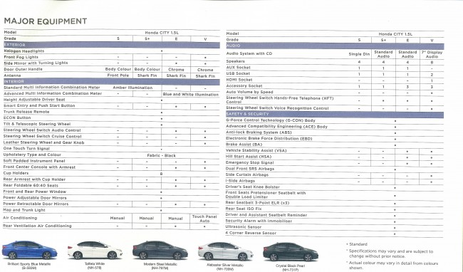 HONDA SPEC SHEET
